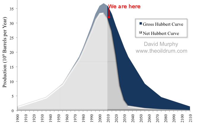 Caída de la energía neta prevista para el petróleo, combinando la curva de Hubbert con la caída de la TRE global del petróleo
